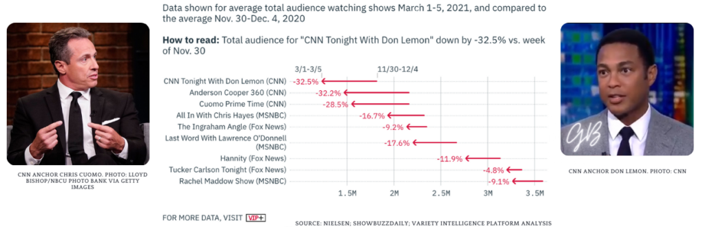 Rich results on Google's SERP when searching for 'CNN Don Lemon''